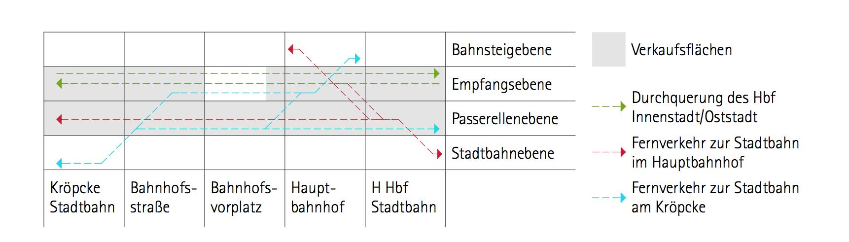 Diagramm zur Konsumstation mit Gleisanschluss am Hauptbahnhof Hannover