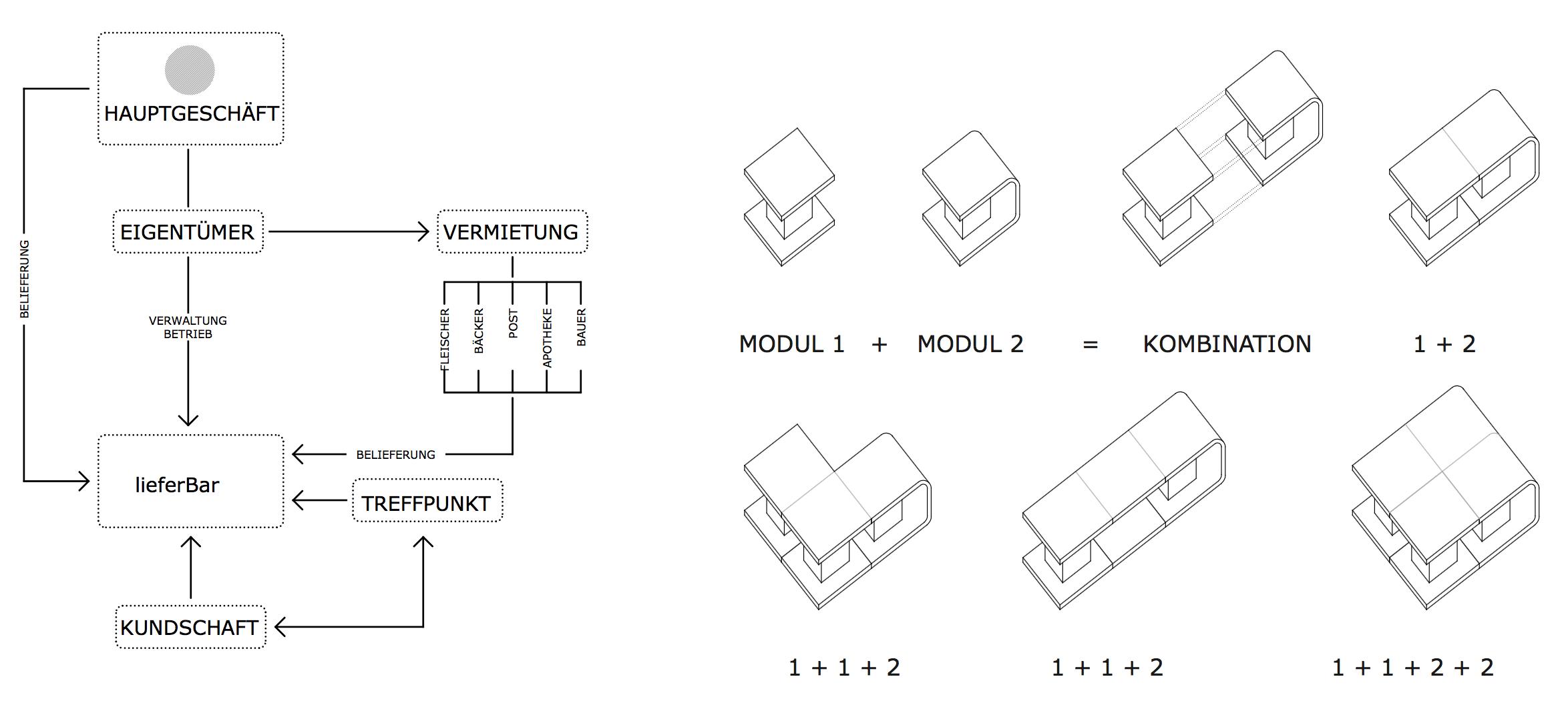 Konzept und Module zur lieferBar zur Nahversorgung im laendlichen Raum in Wymeer